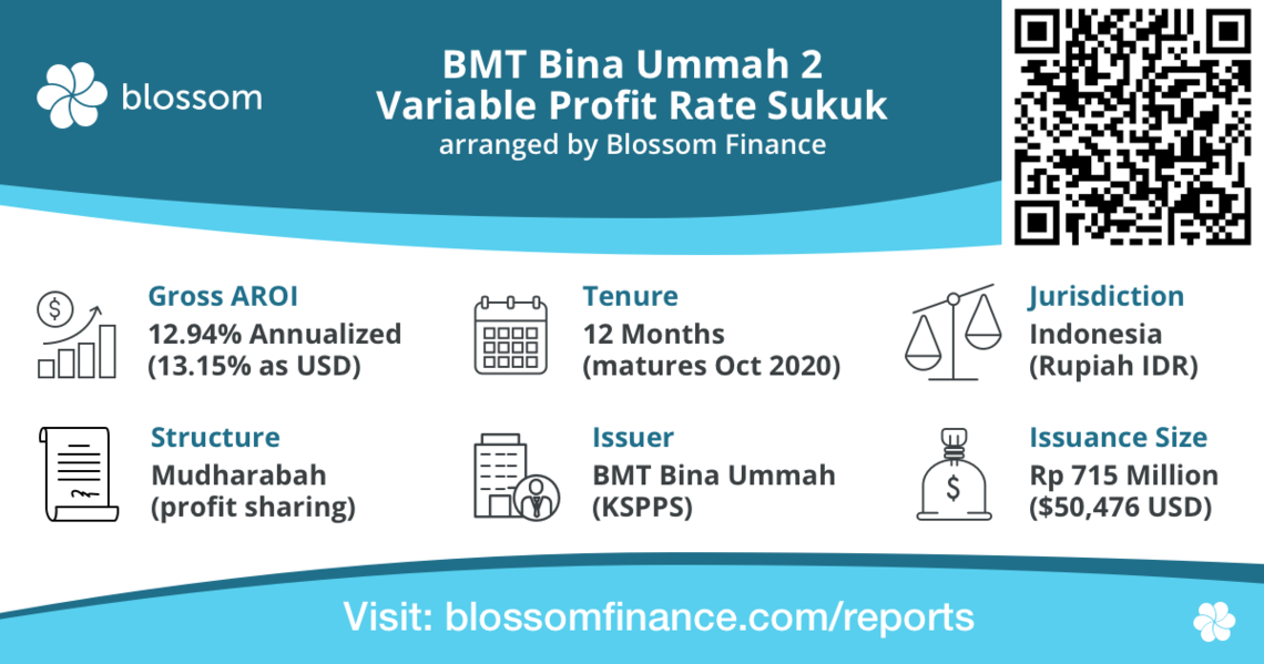 BMT Bina Ummah 2 